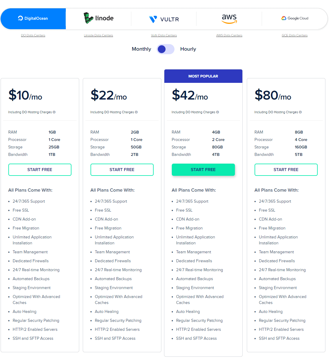 Cloudways-Pricing-Digial-Ocean